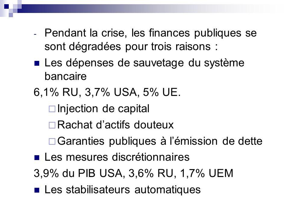 - Pendant la crise, les finances publiques se sont dégradées pour trois raisons : Les dépenses de sauvetage du système bancaire 6,1% RU, 3,7% USA, 5%
