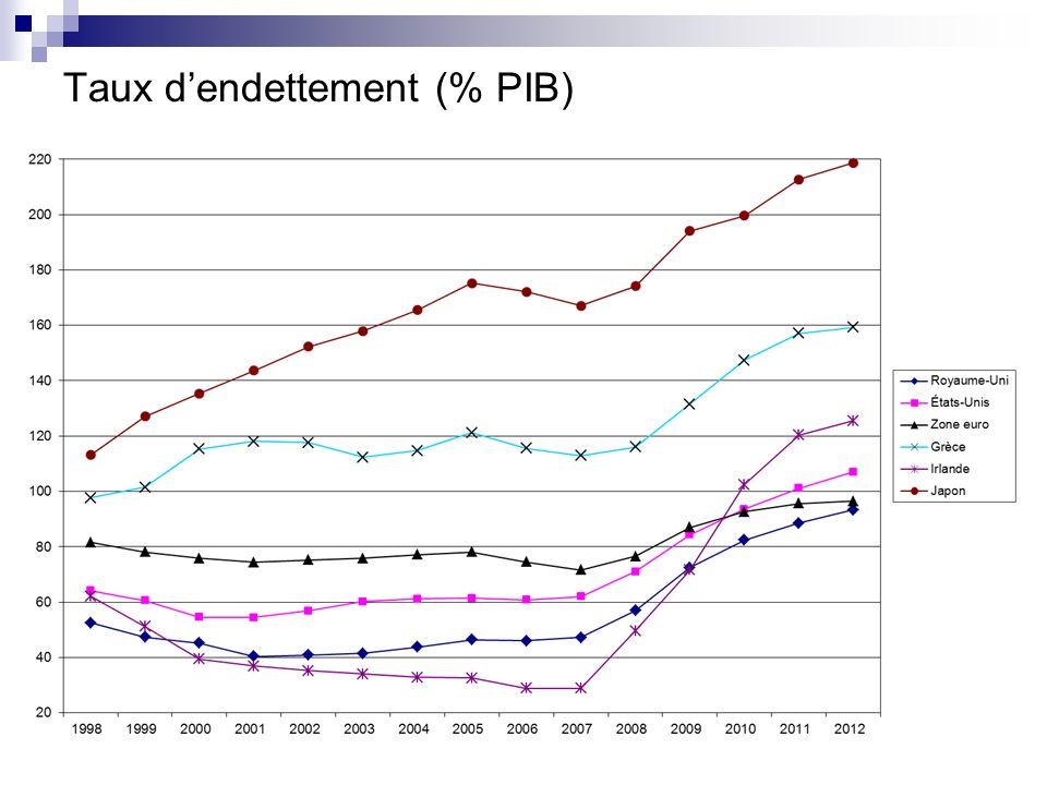 Taux dendettement (% PIB)