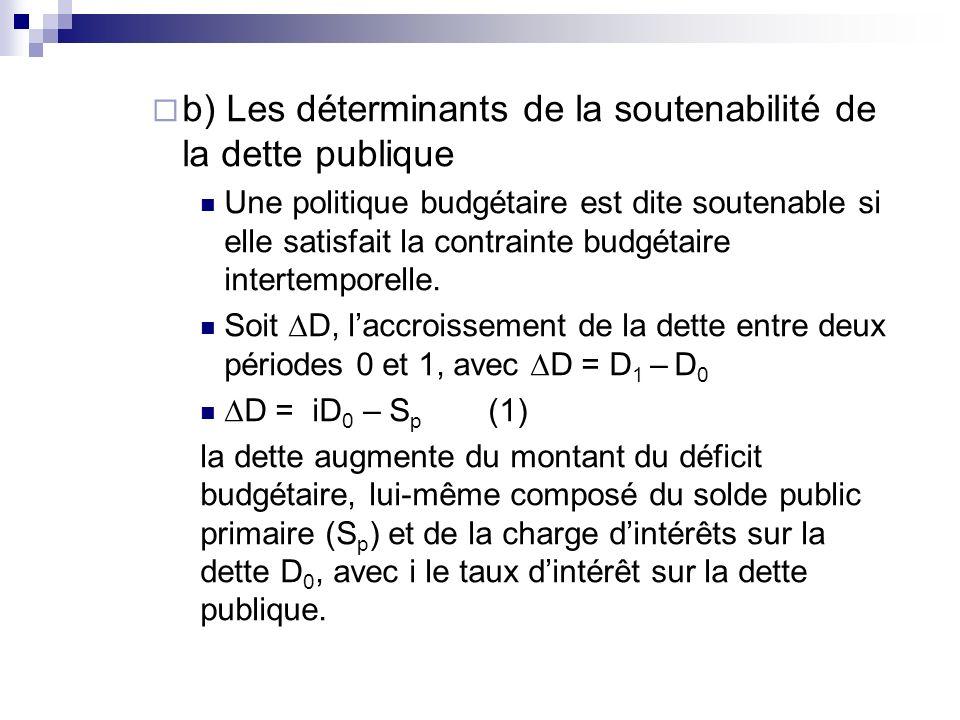 b) Les déterminants de la soutenabilité de la dette publique Une politique budgétaire est dite soutenable si elle satisfait la contrainte budgétaire i