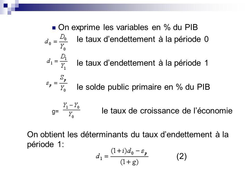 On exprime les variables en % du PIB le taux dendettement à la période 0 le taux dendettement à la période 1 le solde public primaire en % du PIB g= l