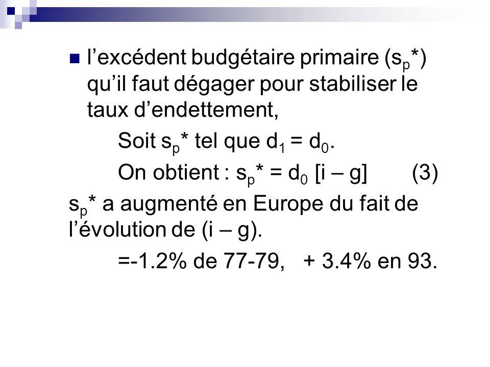 lexcédent budgétaire primaire (s p *) quil faut dégager pour stabiliser le taux dendettement, Soit s p * tel que d 1 = d 0. On obtient : s p * = d 0 [