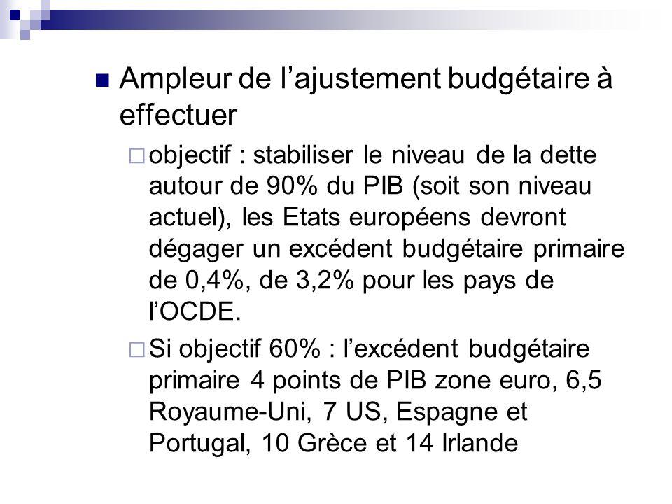 Ampleur de lajustement budgétaire à effectuer objectif : stabiliser le niveau de la dette autour de 90% du PIB (soit son niveau actuel), les Etats eur