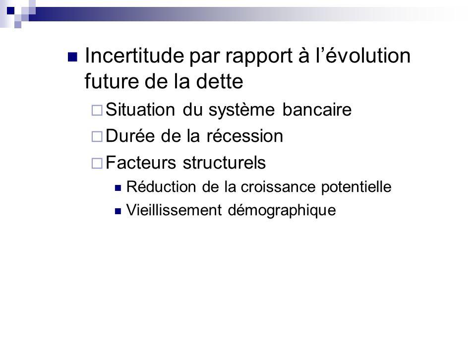 Incertitude par rapport à lévolution future de la dette Situation du système bancaire Durée de la récession Facteurs structurels Réduction de la crois