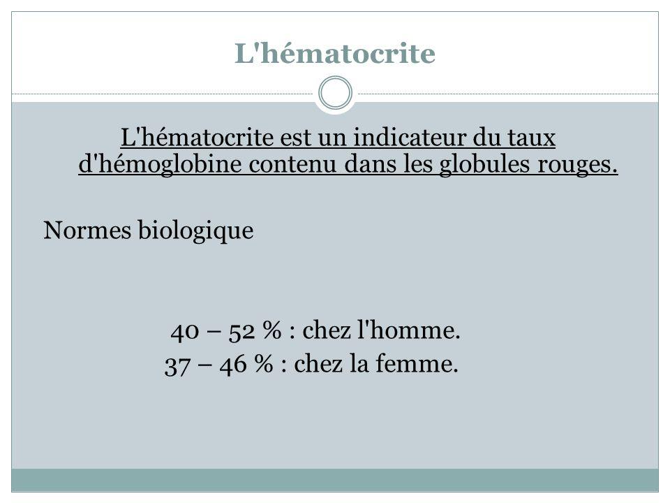 L'hématocrite L'hématocrite est un indicateur du taux d'hémoglobine contenu dans les globules rouges. Normes biologique 40 – 52 % : chez l'homme. 37 –