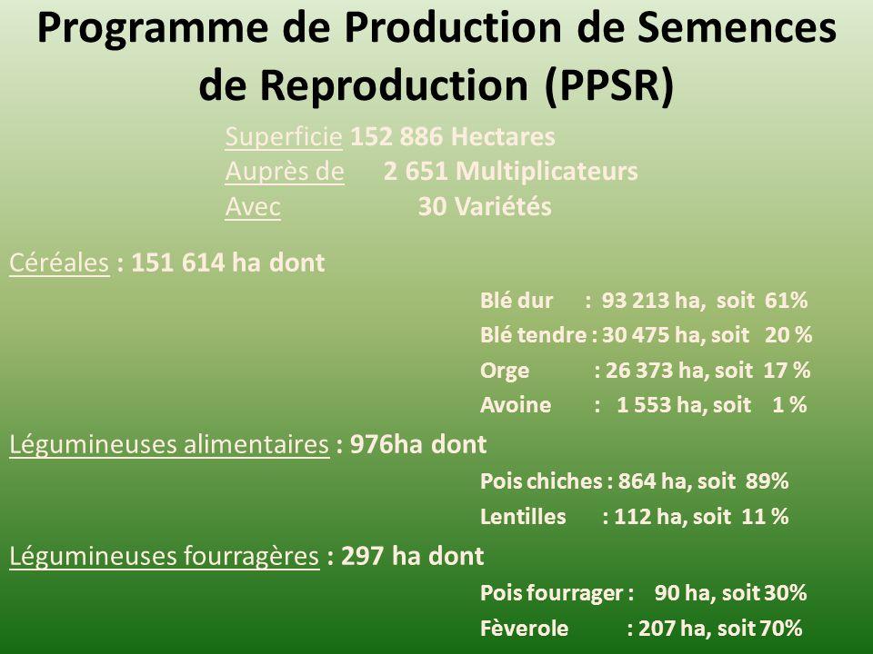 Programme de Production de Semences de Reproduction (PPSR) Superficie 152 886 Hectares Auprès de 2 651 Multiplicateurs Avec 30 Variétés Céréales : 151 614 ha dont Blé dur : 93 213 ha, soit 61% Blé tendre : 30 475 ha, soit 20 % Orge : 26 373 ha, soit 17 % Avoine : 1 553 ha, soit 1 % Légumineuses alimentaires : 976ha dont Pois chiches : 864 ha, soit 89% Lentilles : 112 ha, soit 11 % Légumineuses fourragères : 297 ha dont Pois fourrager : 90 ha, soit 30% Fèverole : 207 ha, soit 70%
