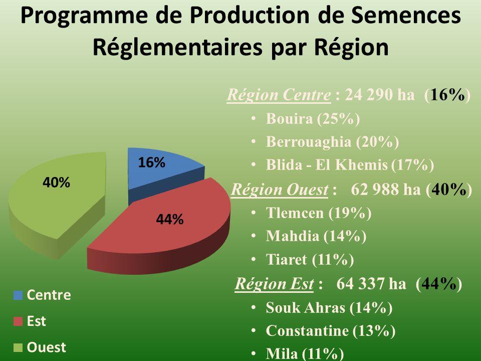 Programme de Production de Semences Réglementaires par Région Région Centre : 24 290 ha (16%) Bouira (25%) Berrouaghia (20%) Blida - El Khemis (17%) Région Ouest : 62 988 ha (40%) Tlemcen (19%) Mahdia (14%) Tiaret (11%) Région Est : 64 337 ha (44%) Souk Ahras (14%) Constantine (13%) Mila (11%)