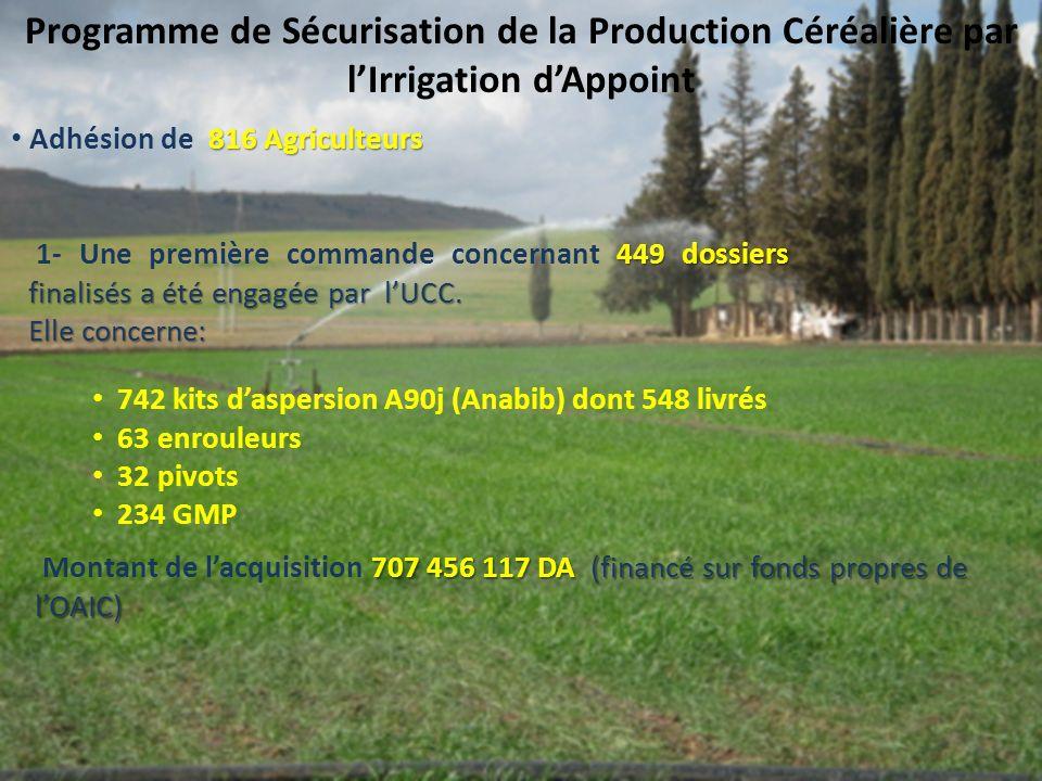 Programme de Sécurisation de la Production Céréalière par lIrrigation dAppoint 742 kits daspersion A90j (Anabib) dont 548 livrés 63 enrouleurs 32 pivots 234 GMP 816 Agriculteurs Adhésion de 816 Agriculteurs 707 456 117 DA (financé sur fonds propres de lOAIC) Montant de lacquisition 707 456 117 DA (financé sur fonds propres de lOAIC) 449 dossiers finalisés a été engagée par lUCC.