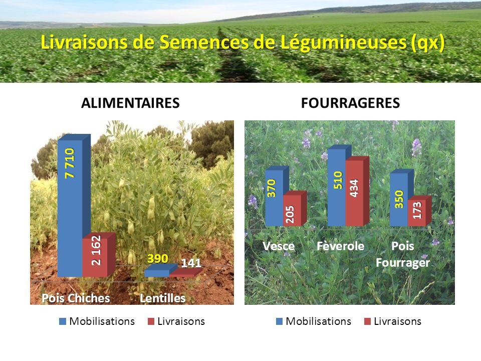 Mobilisation / Livraisons des engrais phosphatés (quintaux)