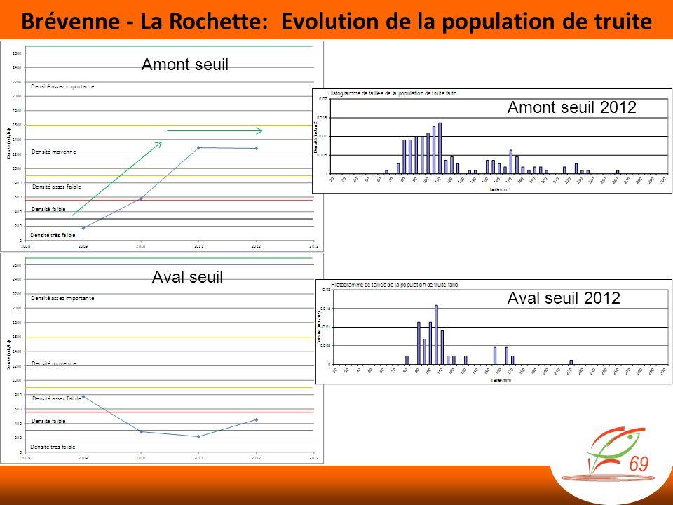 Brévenne - La Rochette: Evolution de la population de truite Amont seuil Aval seuil Aval seuil 2012 Amont seuil 2012