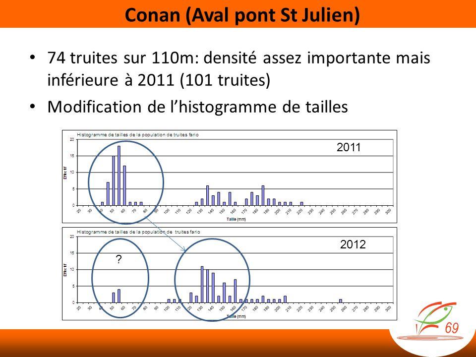 Conan (Aval pont St Julien) 74 truites sur 110m: densité assez importante mais inférieure à 2011 (101 truites) Modification de lhistogramme de tailles