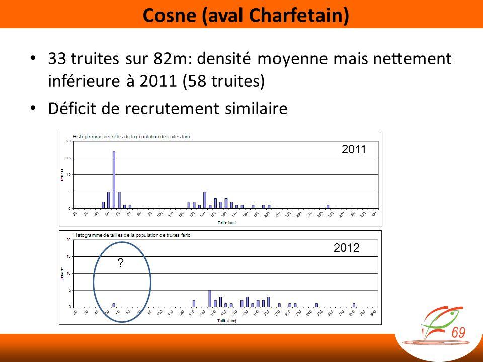 Comparaison aux autres stations du RSTBV Tendances à la baisse des densités et des abondances de juvéniles conforment aux données départementales Classe de densité de truite fario Classe dabondance des juvéniles de truite fario Source: RSTBV 2012, non publié
