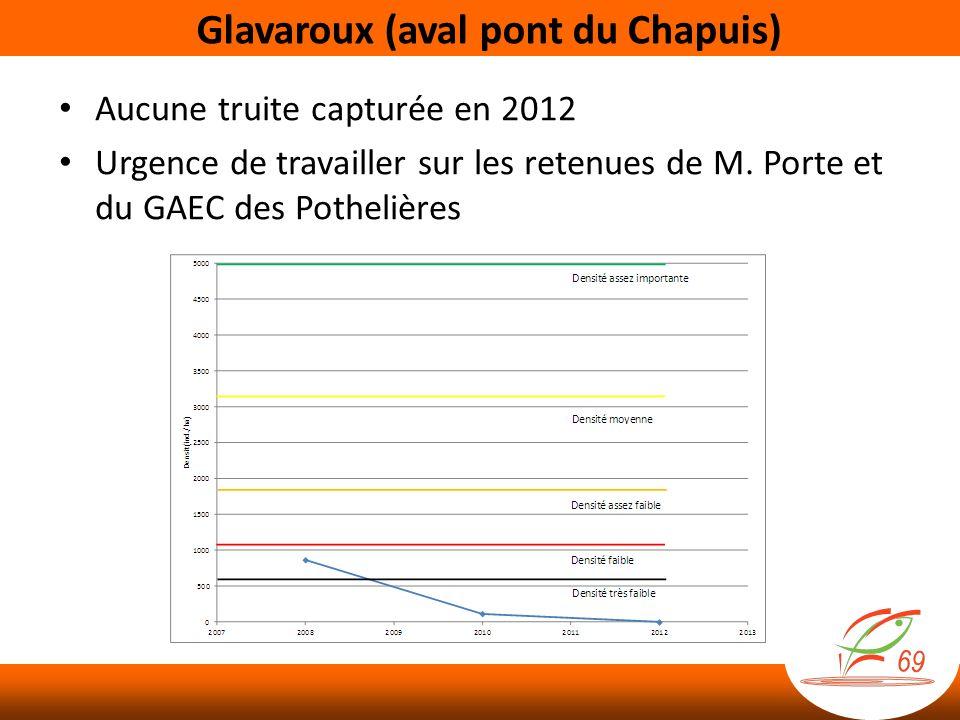 Glavaroux (aval pont du Chapuis) Aucune truite capturée en 2012 Urgence de travailler sur les retenues de M. Porte et du GAEC des Pothelières