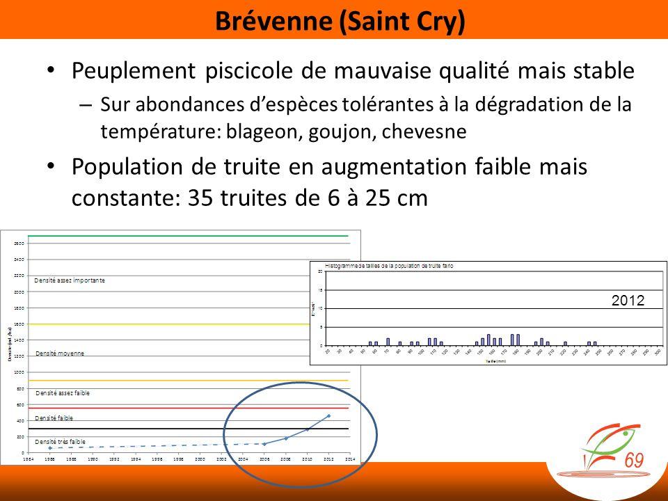 Brévenne (Saint Cry) Peuplement piscicole de mauvaise qualité mais stable – Sur abondances despèces tolérantes à la dégradation de la température: bla