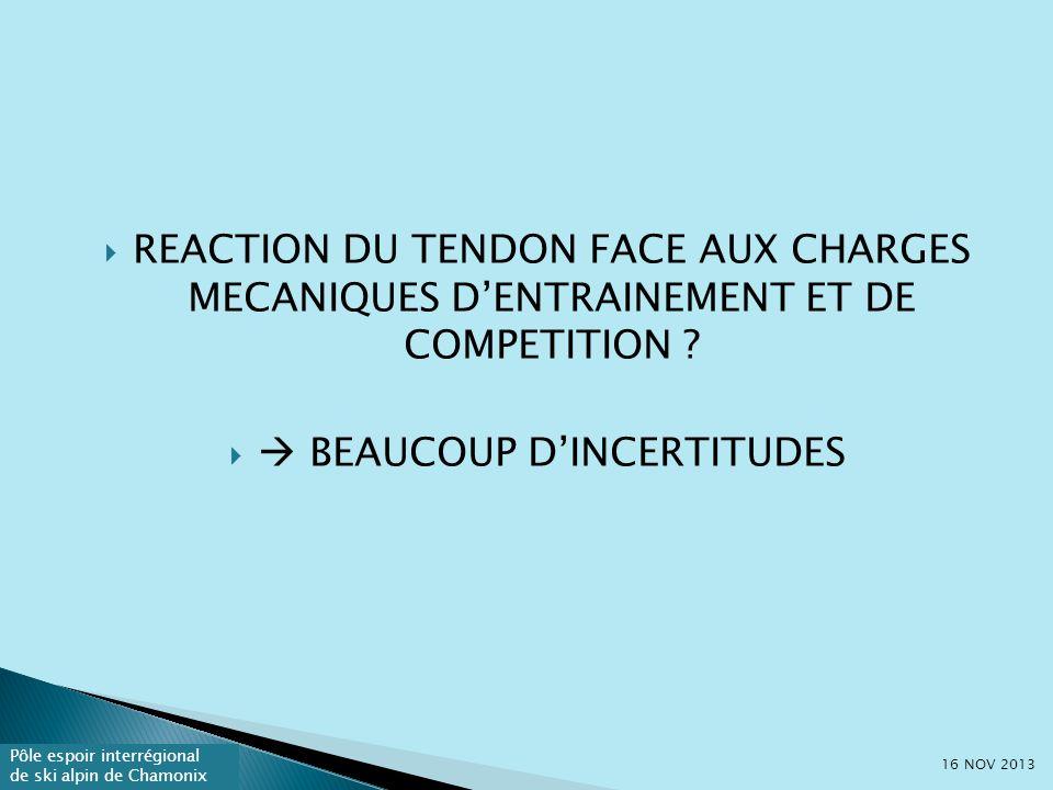 Pôle espoir interrégional de ski alpin de Chamonix REACTION DU TENDON FACE AUX CHARGES MECANIQUES DENTRAINEMENT ET DE COMPETITION .