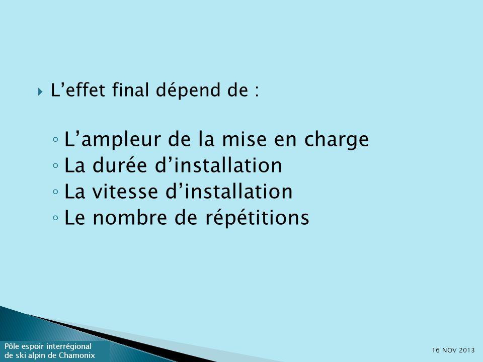 Pôle espoir interrégional de ski alpin de Chamonix Leffet final dépend de : Lampleur de la mise en charge La durée dinstallation La vitesse dinstallation Le nombre de répétitions 16 NOV 2013