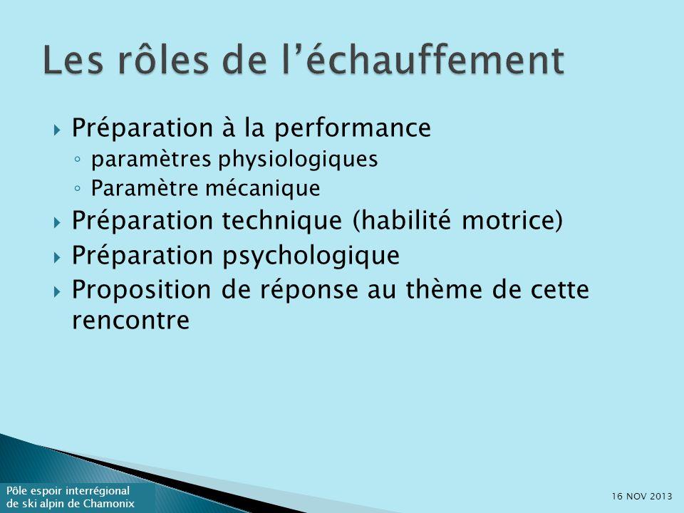 Pôle espoir interrégional de ski alpin de Chamonix Préparation à la performance paramètres physiologiques Paramètre mécanique Préparation technique (habilité motrice) Préparation psychologique Proposition de réponse au thème de cette rencontre 16 NOV 2013