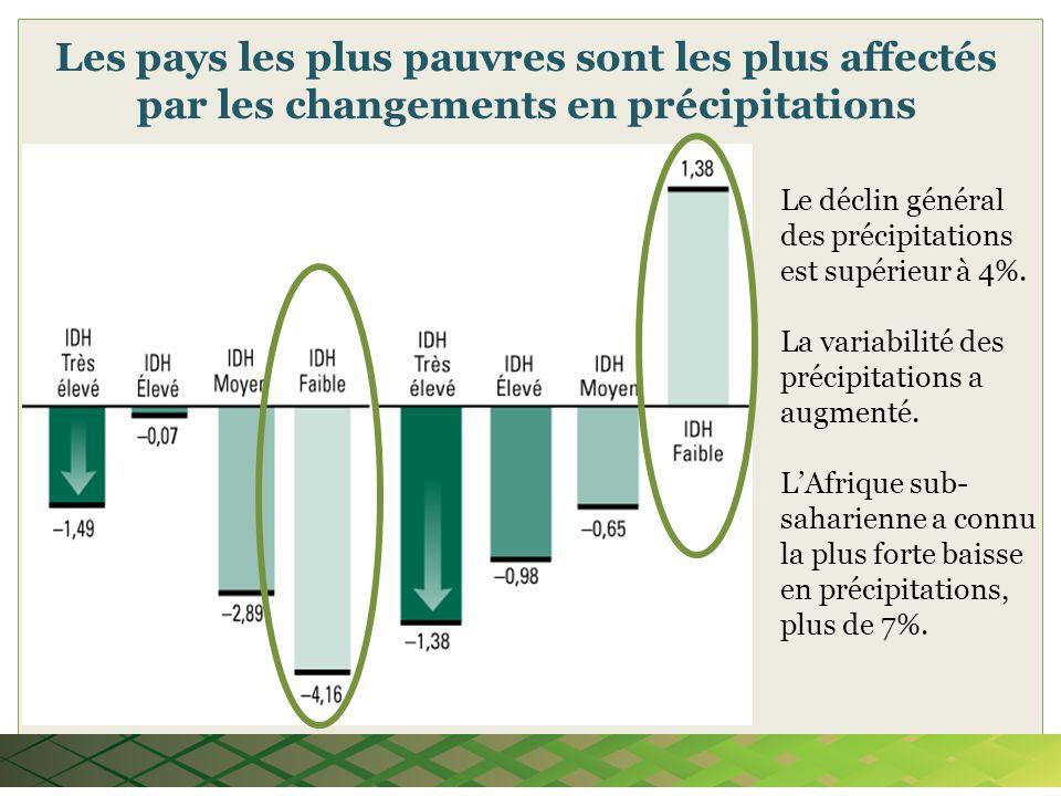 Les pays les plus pauvres sont les plus affectés par les changements en précipitations Le déclin général des précipitations est supérieur à 4%. La var