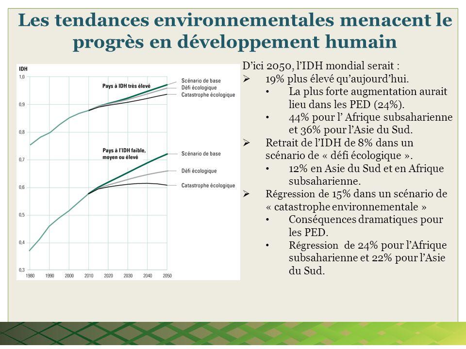 Dici 2050, lIDH mondial serait : 19% plus élevé quaujourdhui. La plus forte augmentation aurait lieu dans les PED (24%). 44% pour l Afrique subsaharie