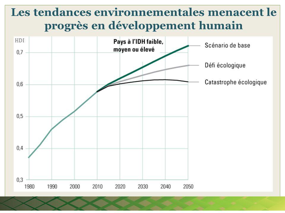 HDI Les tendances environnementales menacent le progrès en développement humain