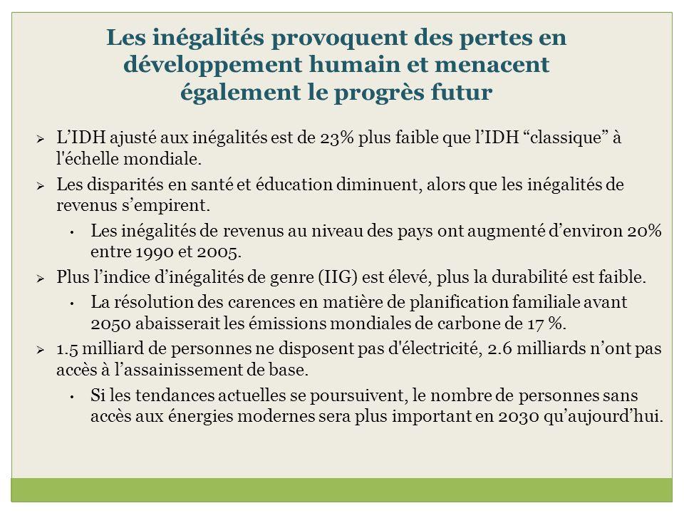 Les inégalités provoquent des pertes en développement humain et menacent également le progrès futur LIDH ajusté aux inégalités est de 23% plus faible
