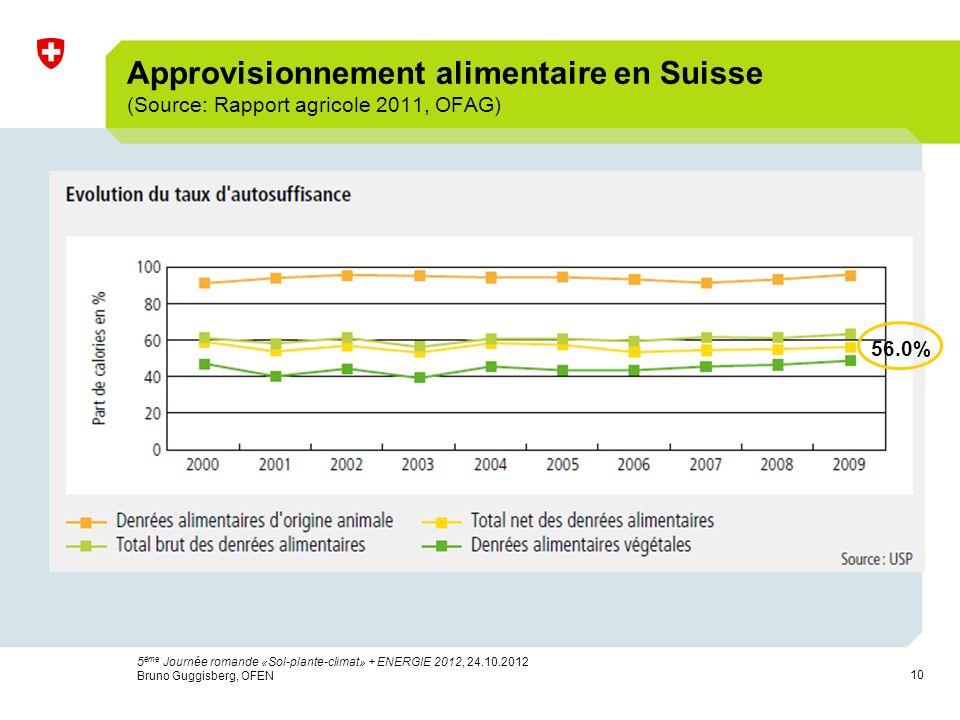 10 Approvisionnement alimentaire en Suisse (Source: Rapport agricole 2011, OFAG) 56.0% 5 ème Journée romande «Sol-plante-climat» + ENERGIE 2012, 24.10.2012 Bruno Guggisberg, OFEN