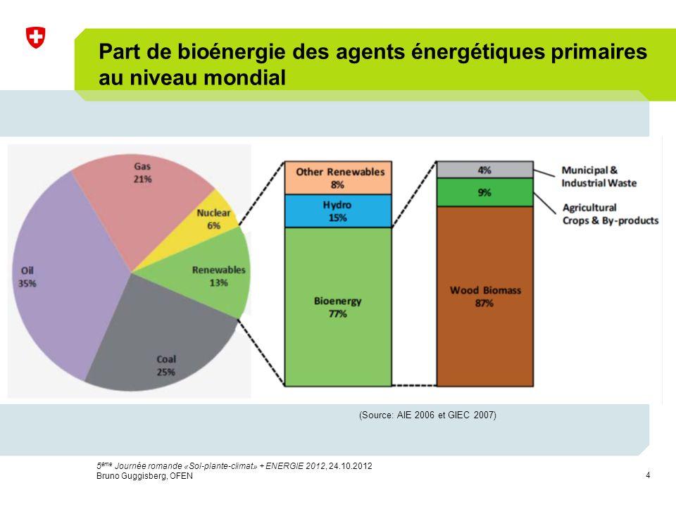 4 Part de bioénergie des agents énergétiques primaires au niveau mondial (Source: AIE 2006 et GIEC 2007) 5 ème Journée romande «Sol-plante-climat» + ENERGIE 2012, 24.10.2012 Bruno Guggisberg, OFEN