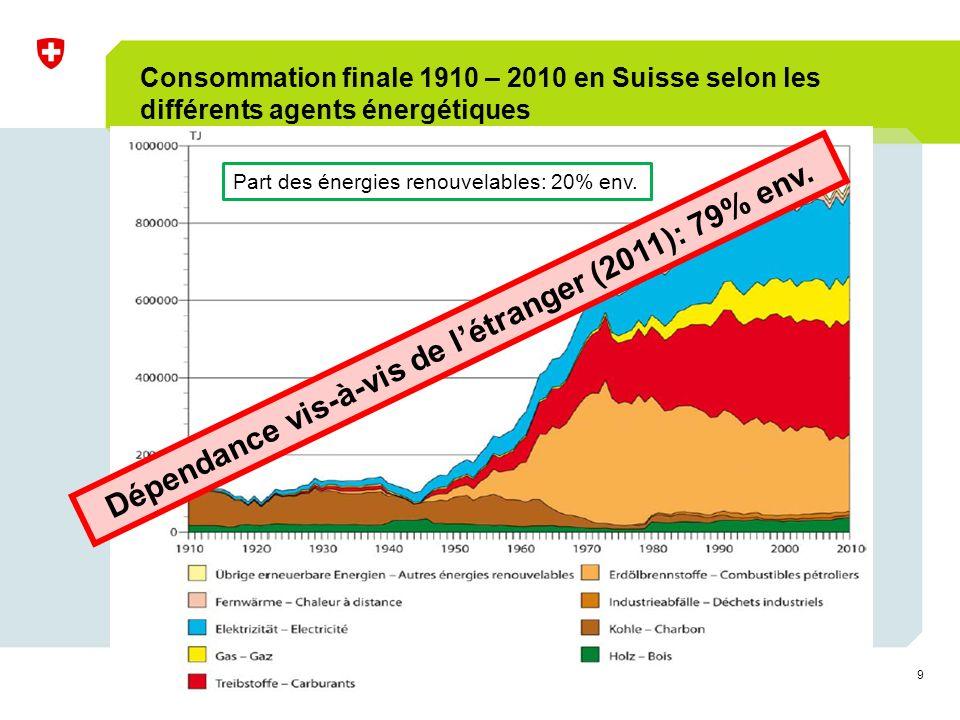 9 Séminaire BiomassEnergie, 24 juin 2010, Mines de Sel de Bex Bruno Guggisberg Consommation finale 1910 – 2010 en Suisse selon les différents agents énergétiques Dépendance vis-à-vis de létranger (2011): 79% env.