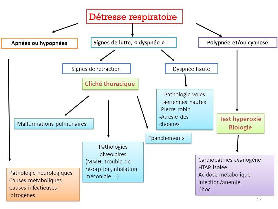 Détresse respiratoire Apnées ou hypopnées Pathologie neurologiques Causes métaboliques Causes infectieuses iatrogènes Pathologie neurologiques Causes