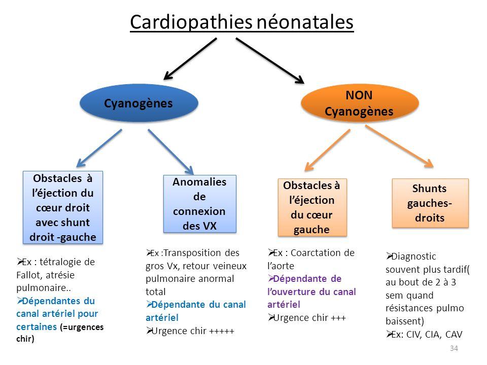 Cardiopathies néonatales Cyanogènes NON Cyanogènes Obstacles à léjection du cœur droit avec shunt droit -gauche Anomalies de connexion des VX Obstacle