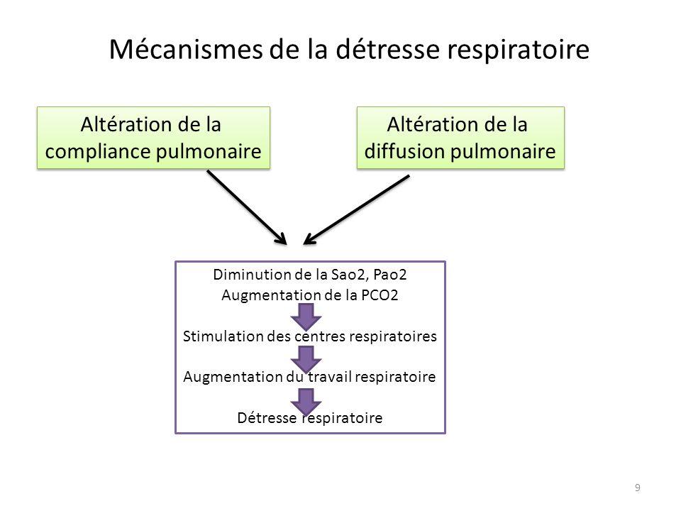 Mécanismes de la détresse respiratoire Altération de la compliance pulmonaire Altération de la compliance pulmonaire Altération de la diffusion pulmon