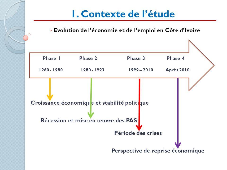 1. Contexte de létude Evolution de léconomie et de lemploi en Côte dIvoire Phase 1 Phase 2 Phase 3 Phase 4 1960 - 1980 1980 - 1993 1999 – 2010 Après 2