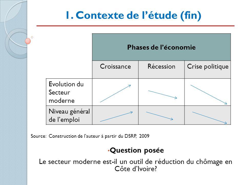 1. Contexte de létude (fin) Source: Construction de lauteur à partir du DSRP, 2009 Question posée Le secteur moderne est-il un outil de réduction du c