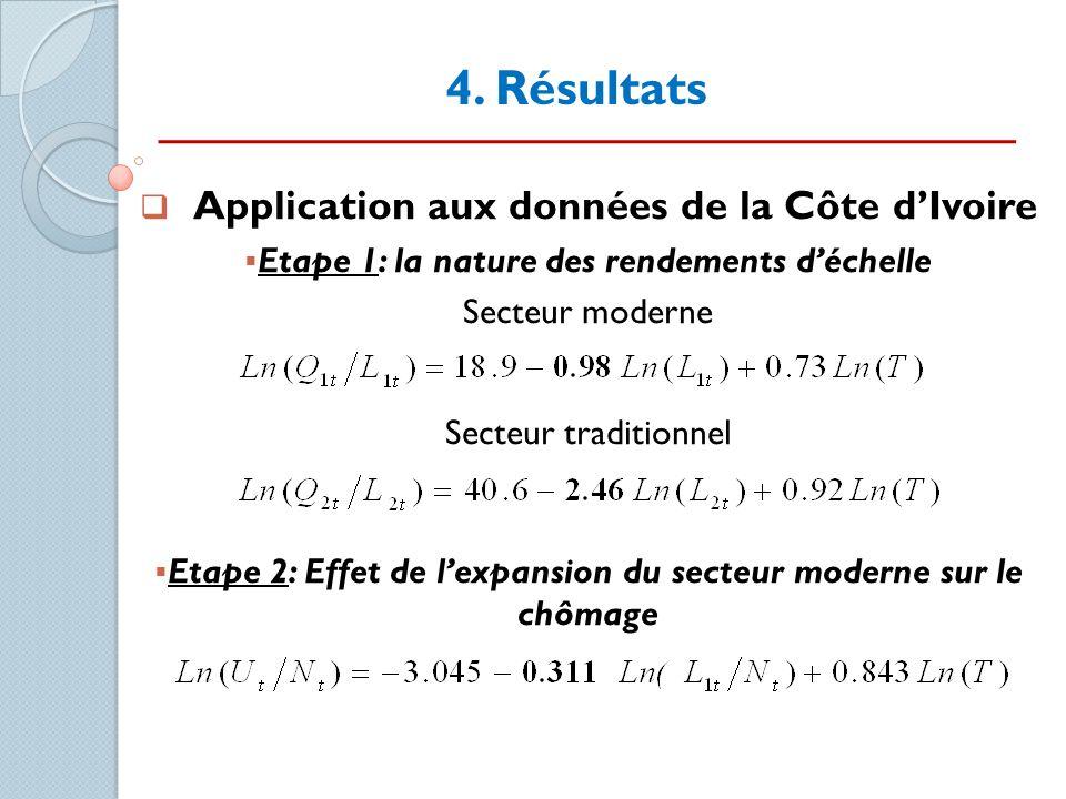 4. Résultats Application aux données de la Côte dIvoire Etape 1: la nature des rendements déchelle Secteur moderne Secteur traditionnel Etape 2: Effet