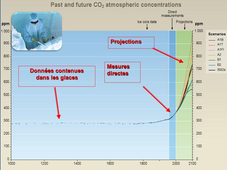 16 Mesuresdirectes Données contenues dans les glaces Projections