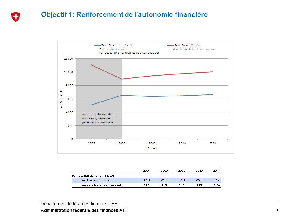 5 Département fédéral des finances DFF Administration fédérale des finances AFF Objectif 1: Renforcement de lautonomie financière
