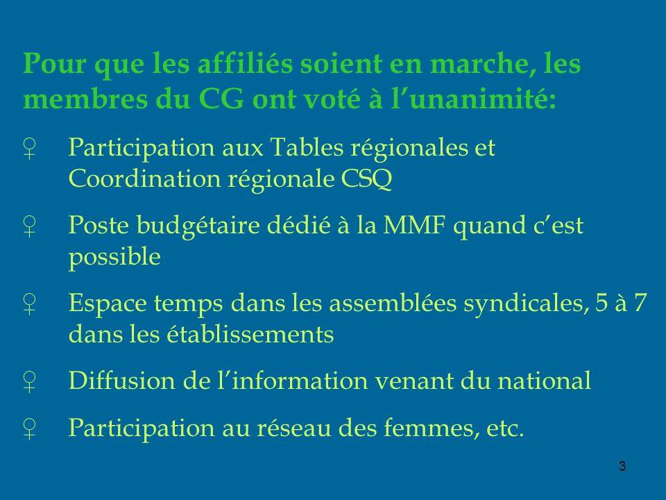 3 Pour que les affiliés soient en marche, les membres du CG ont voté à lunanimité: Participation aux Tables régionales et Coordination régionale CSQ P