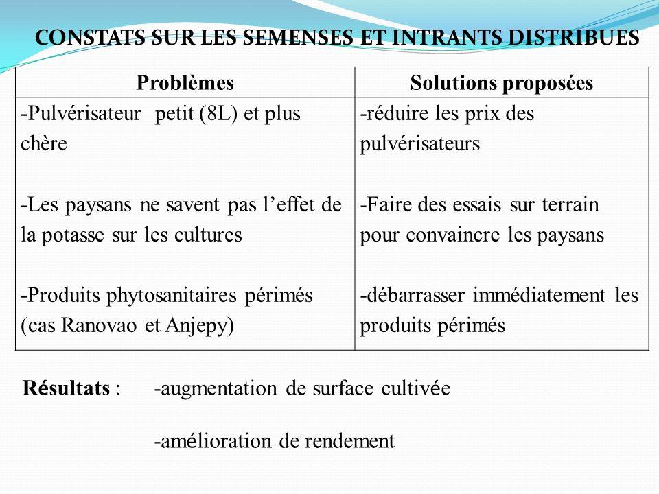 ProblèmesSolutions proposées -Pulvérisateur petit (8L) et plus chère -Les paysans ne savent pas leffet de la potasse sur les cultures -Produits phytos