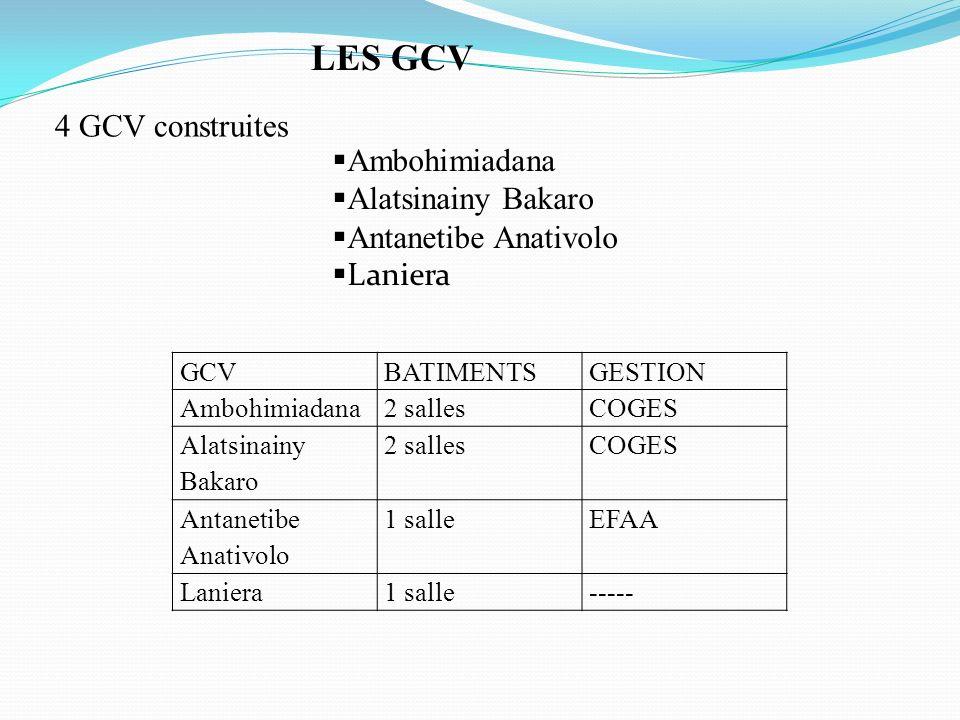Ambohimiadana Alatsinainy Bakaro Antanetibe Anativolo Laniera 4 GCV construites LES GCV GCVBATIMENTSGESTION Ambohimiadana2 sallesCOGES Alatsinainy Bak