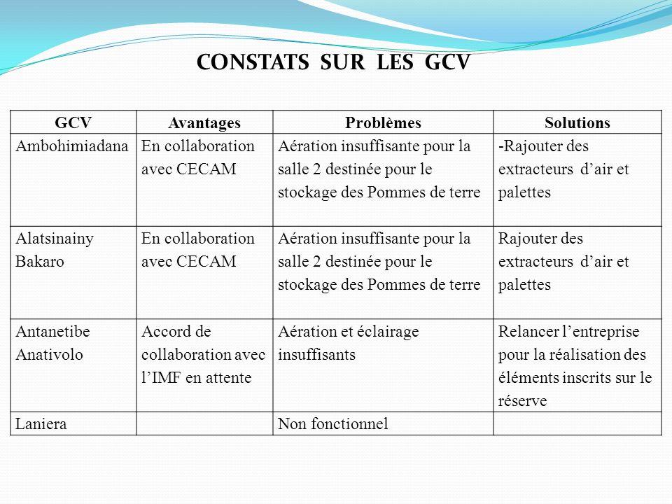 GCVAvantagesProblèmes Solutions Ambohimiadana En collaboration avec CECAM Aération insuffisante pour la salle 2 destinée pour le stockage des Pommes d