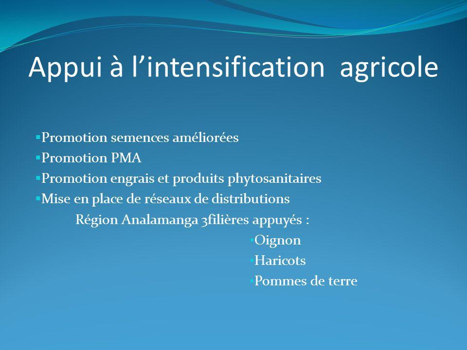Promotion semences améliorées Promotion PMA Promotion engrais et produits phytosanitaires Mise en place de réseaux de distributions Région Analamanga