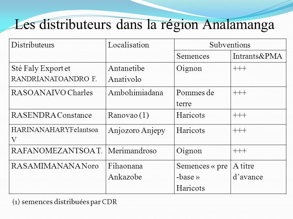 Les distributeurs dans la r é gion Analamanga DistributeursLocalisationSubventions SemencesIntrants&PMA Sté Faly Export et RANDRIANATOANDRO F. Antanet
