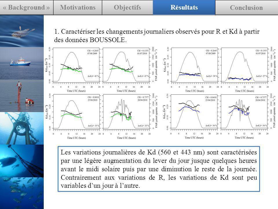 1. Caractériser les changements journaliers observés pour R et Kd à partir des données BOUSSOLE. « Background » Motivations Objectifs Résultats Conclu