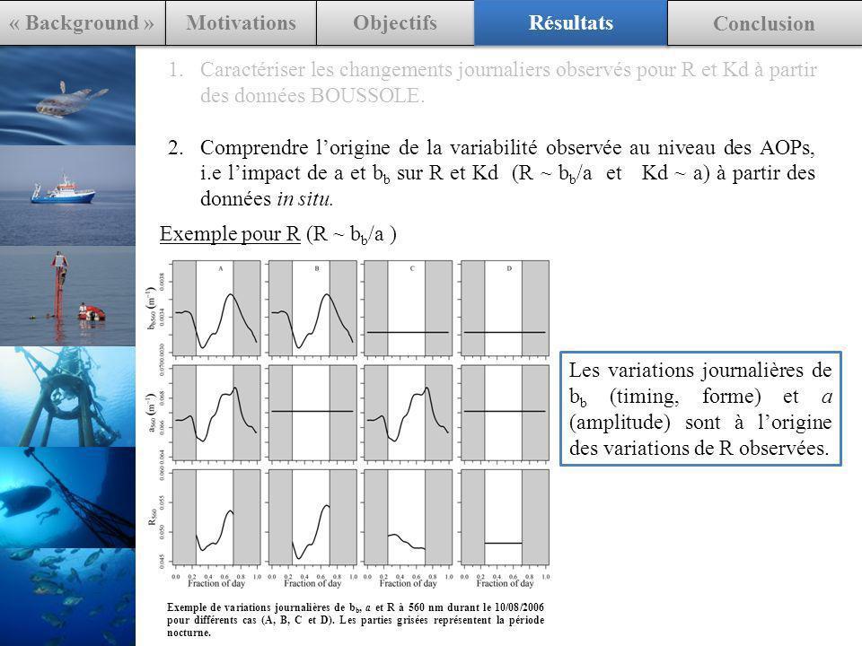 1.Caractériser les changements journaliers observés pour R et Kd à partir des données BOUSSOLE. 2.Comprendre lorigine de la variabilité observée au ni