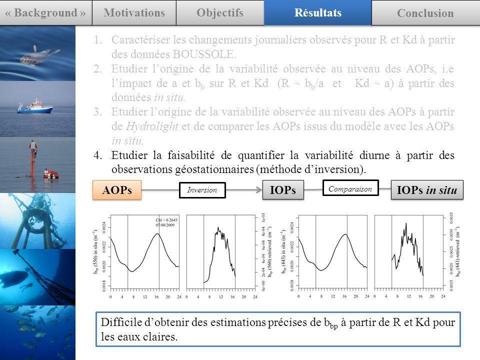 1.Caractériser les changements journaliers observés pour R et Kd à partir des données BOUSSOLE. 2.Etudier lorigine de la variabilité observée au nivea