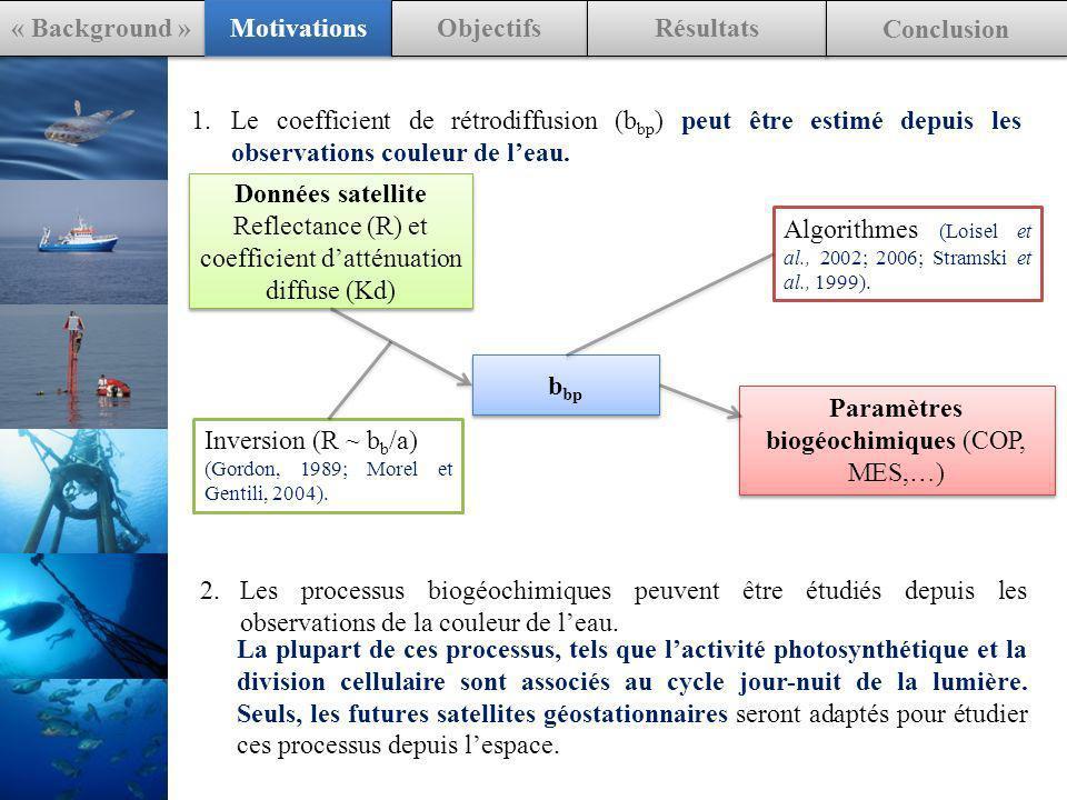 IOPs in situ AOPs Hydrolight AOPs in situ Comparaison « Background » Motivations Objectifs Résultats Conclusion