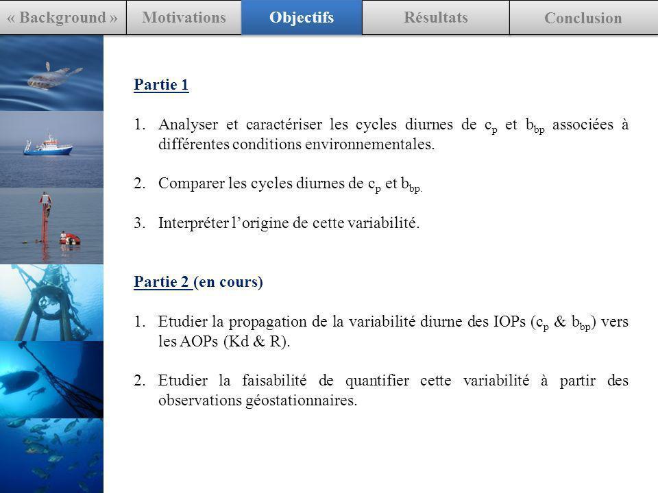 Partie 1 1.Analyser et caractériser les cycles diurnes de c p et b bp associées à différentes conditions environnementales. 2.Comparer les cycles diur