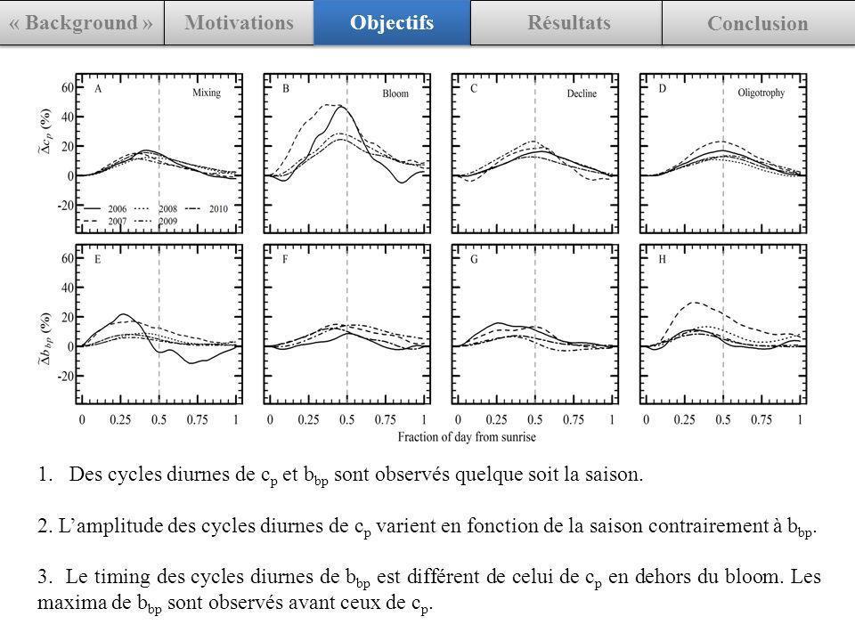 « Background » Motivations Objectifs Résultats Conclusion 1.Des cycles diurnes de c p et b bp sont observés quelque soit la saison. 2. Lamplitude des