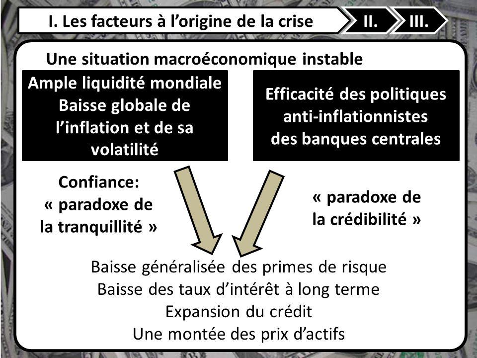 I. Les facteurs à lorigine de la criseII.III. Une situation macroéconomique instable Baisse généralisée des primes de risque Baisse des taux dintérêt