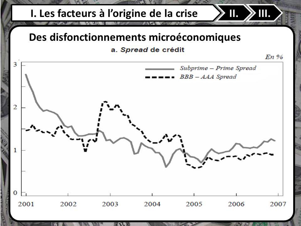 I. Les facteurs à lorigine de la criseII.III. Des disfonctionnements microéconomiques Chute des valeurs boursières à partir de 2000 Exigence de rentab
