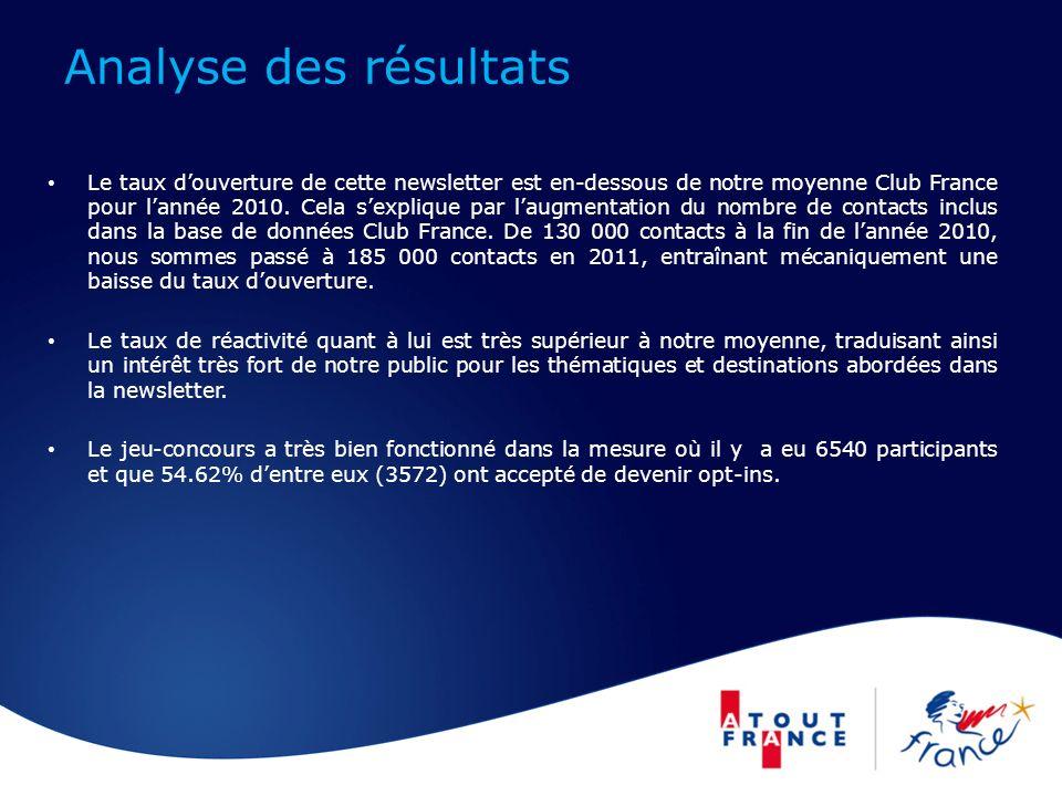 Analyse des résultats Le taux douverture de cette newsletter est en-dessous de notre moyenne Club France pour lannée 2010.